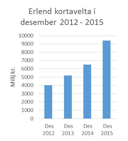Erlend kortavelta verslana var 1,6 milljarður í desember